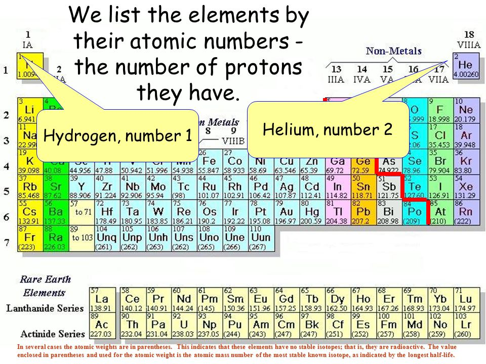we list the elements by their atomic numbers the number of protons they have - Periodic Table Atomic Mass In Parentheses