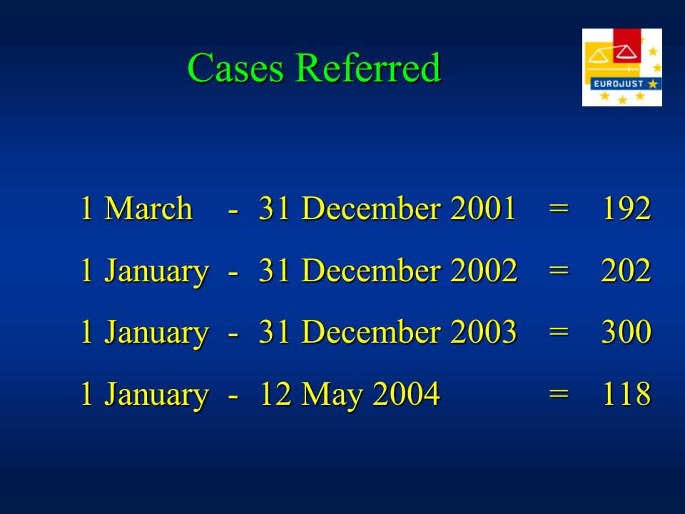 Cases Referred 1 March - 31 December 2001 = 192