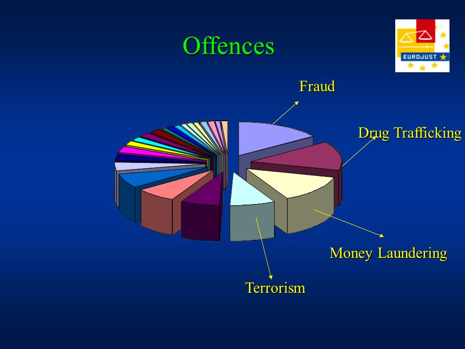 Offences Fraud Drug Trafficking Money Laundering Terrorism