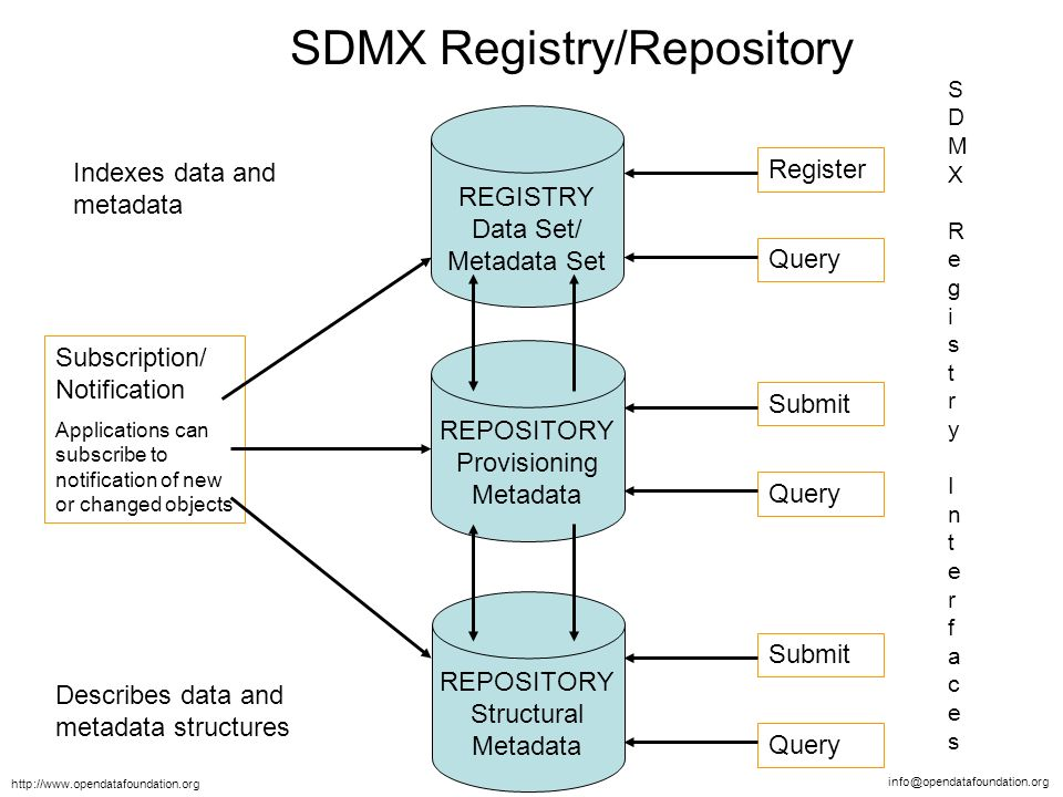 SDMX Registry/Repository