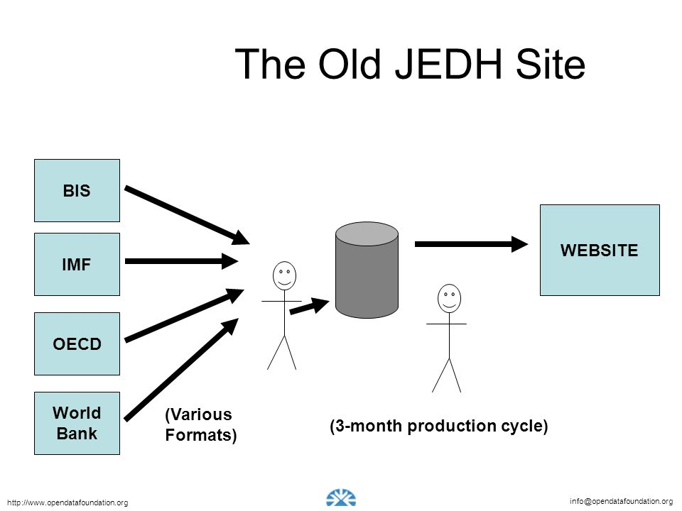 The Old JEDH Site BIS WEBSITE IMF OECD World (Various Bank Formats)