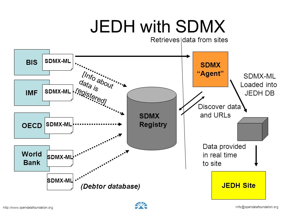 JEDH with SDMX Retrieves data from sites BIS SDMX Agent SDMX-ML