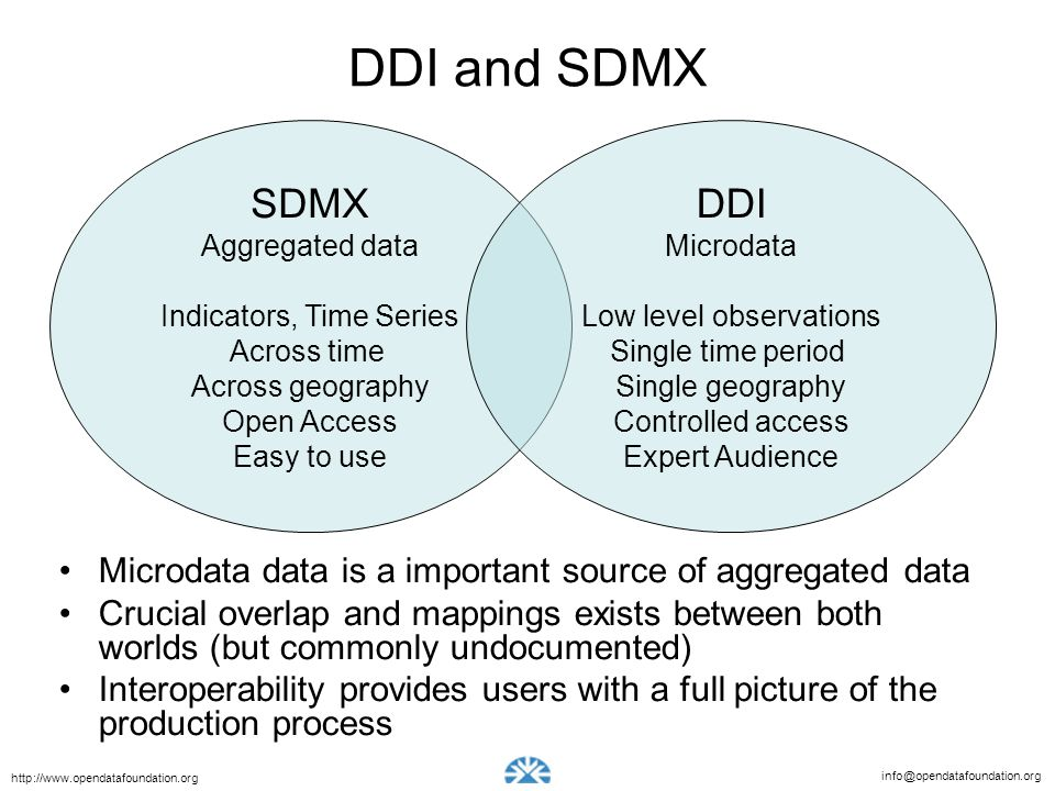 DDI and SDMX SDMX. Aggregated data. Indicators, Time Series. Across time. Across geography. Open Access.