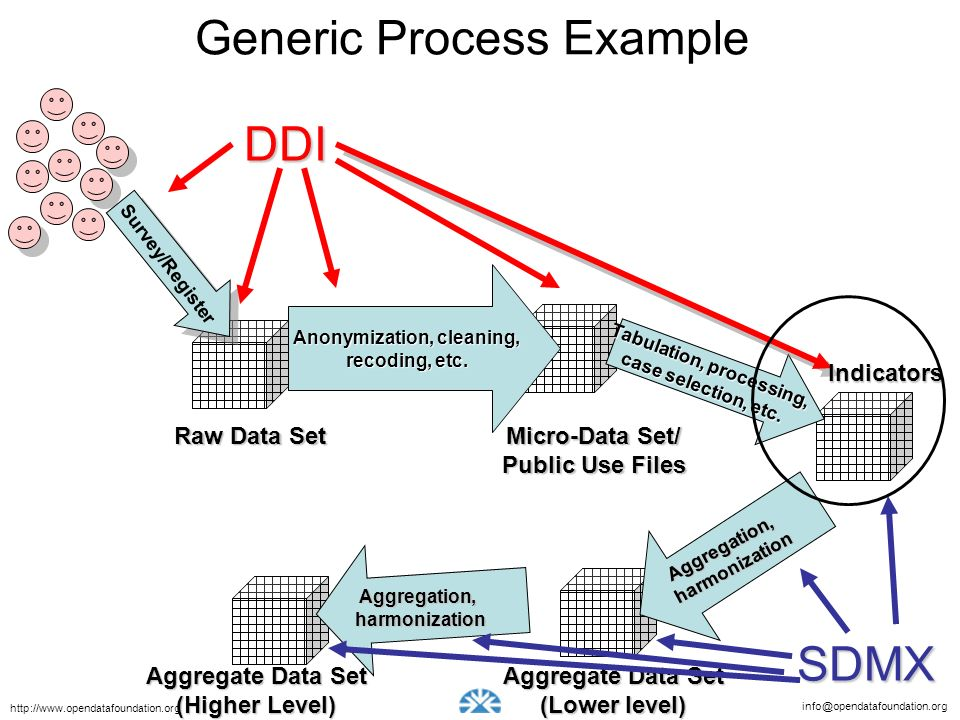 Generic Process Example
