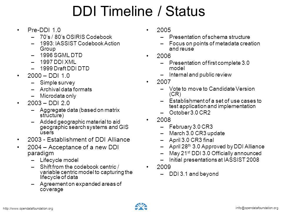 DDI Timeline / Status Pre-DDI 1.0 2000 – DDI 1.0 2003 – DDI 2.0