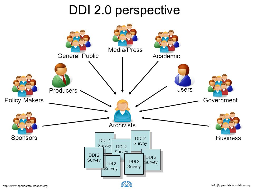 DDI 2.0 perspective Media/Press General Public Academic Users