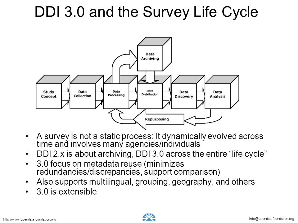 DDI 3.0 and the Survey Life Cycle