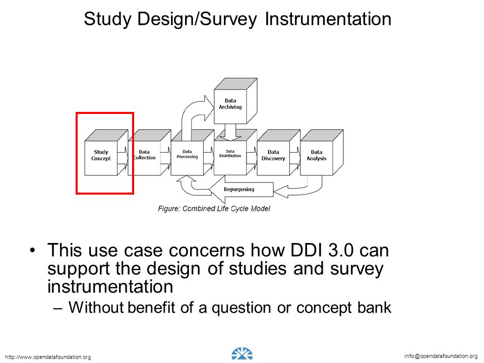 Study Design/Survey Instrumentation