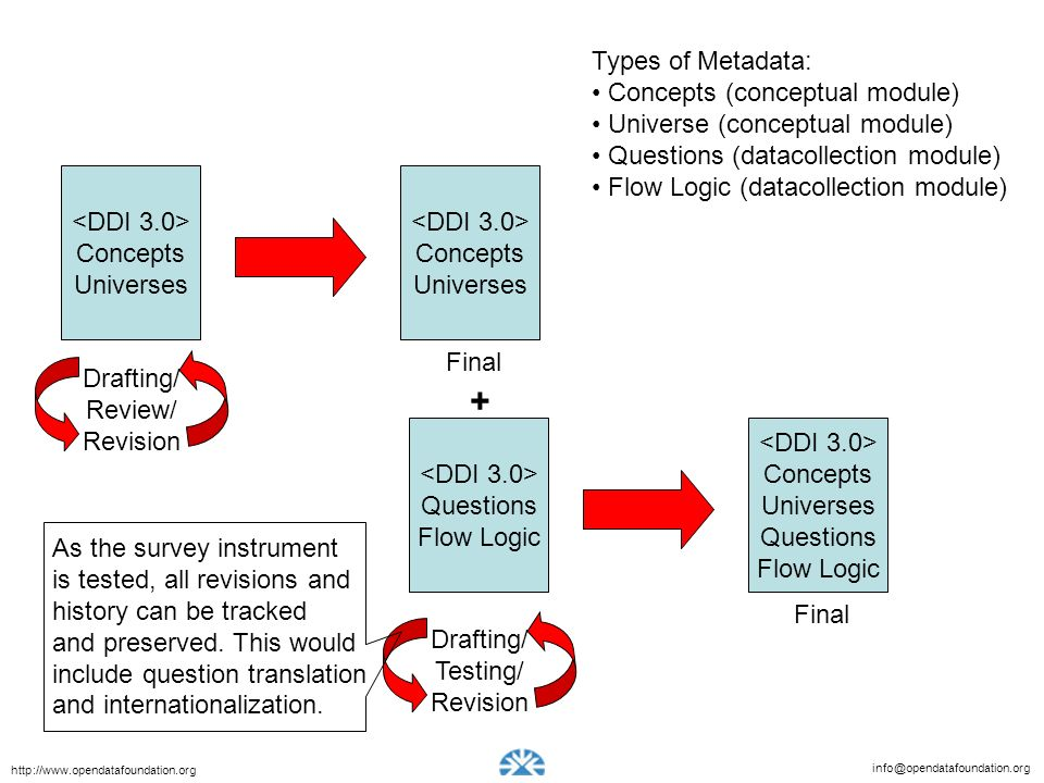 + Types of Metadata: Concepts (conceptual module)