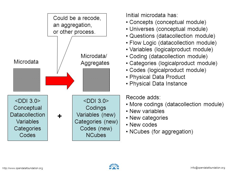+ Initial microdata has: Concepts (conceptual module)