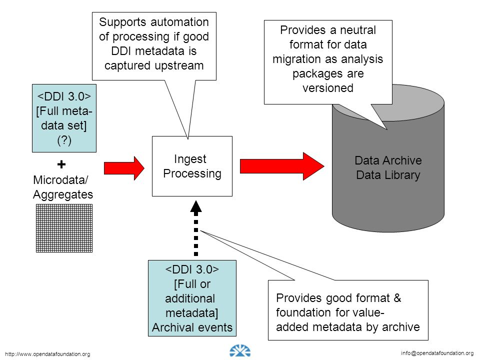 of processing if good DDI metadata is captured upstream