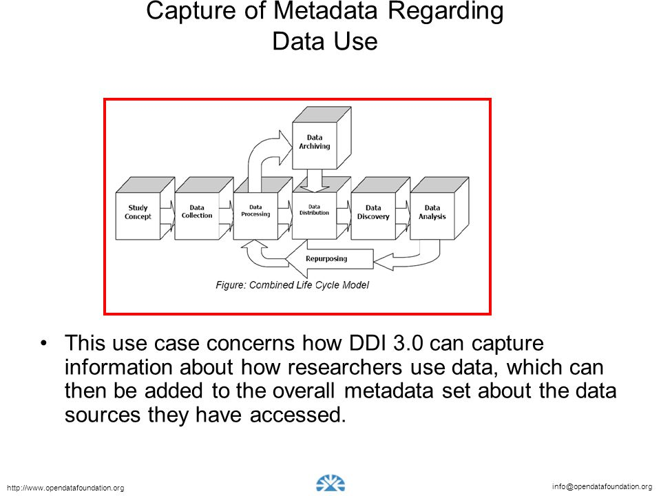Capture of Metadata Regarding Data Use