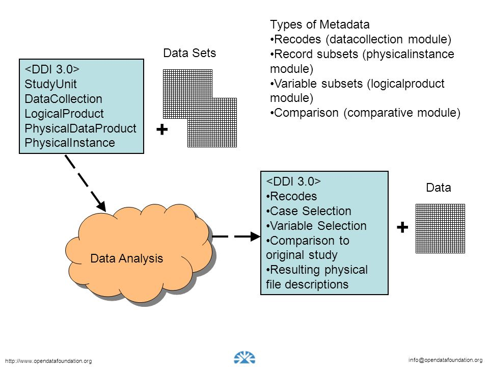 + + Types of Metadata Recodes (datacollection module)