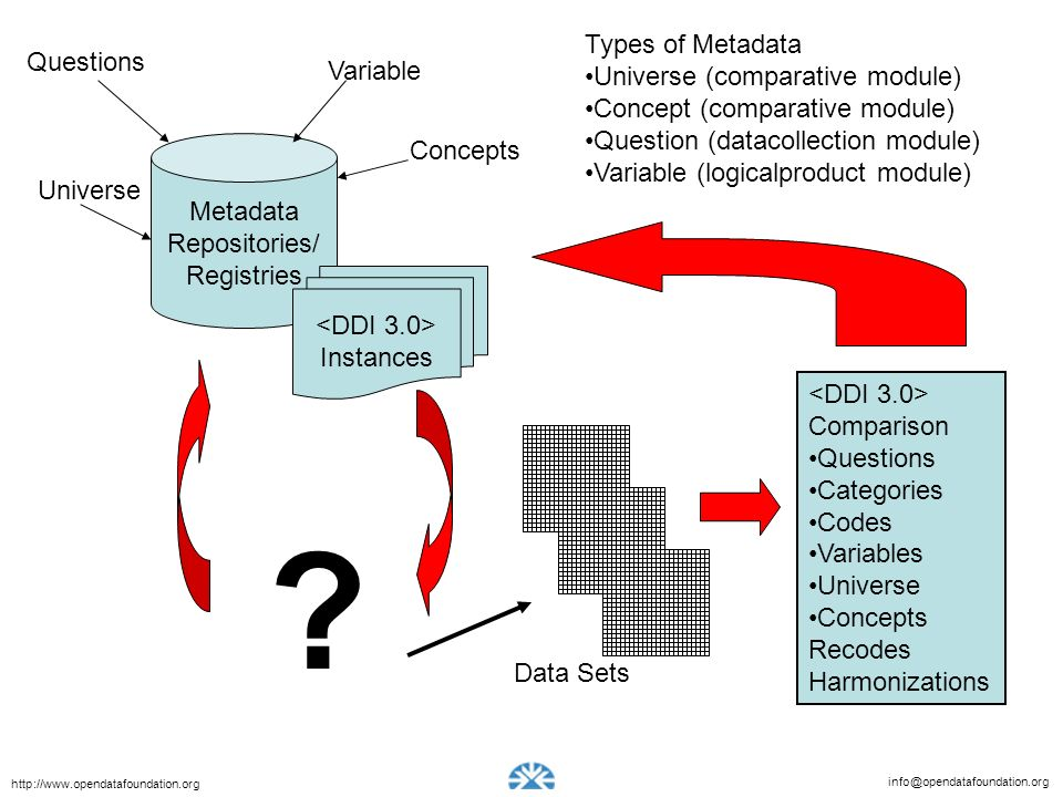 Types of Metadata Questions Universe (comparative module) Variable