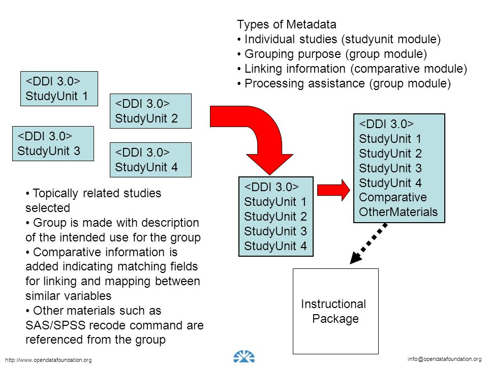 Types of Metadata Individual studies (studyunit module) Grouping purpose (group module) Linking information (comparative module)