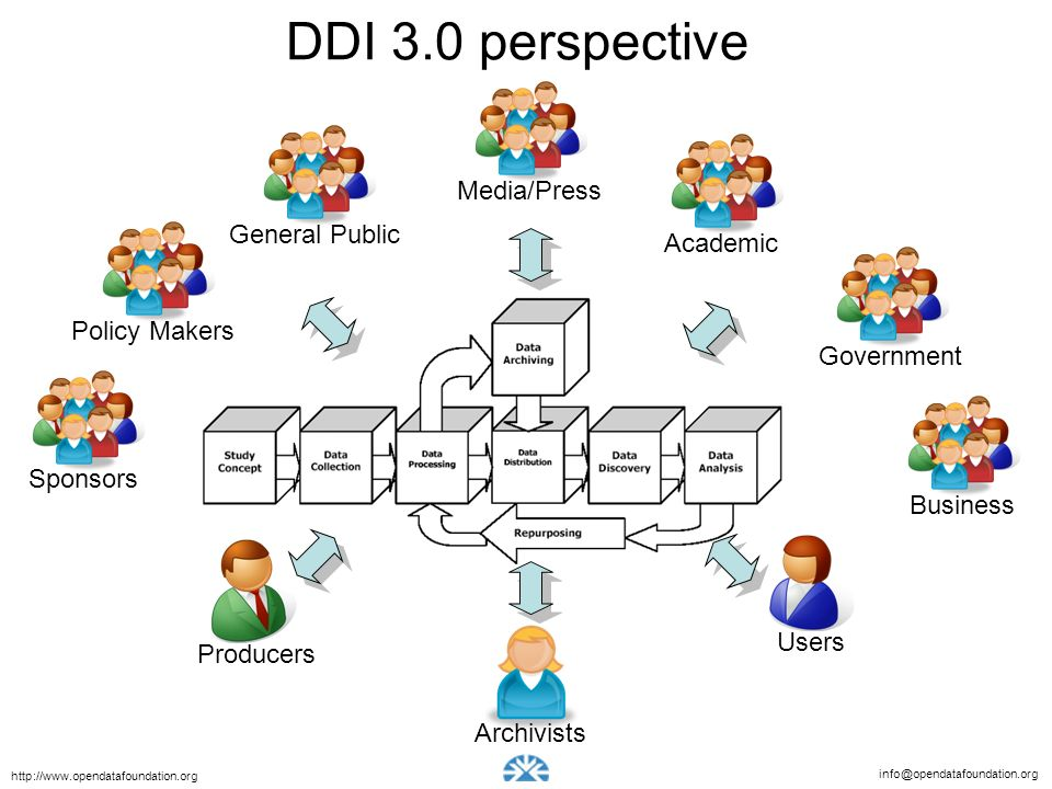 DDI 3.0 perspective Media/Press General Public Academic Policy Makers