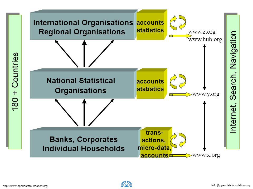 International Organisations Regional Organisations
