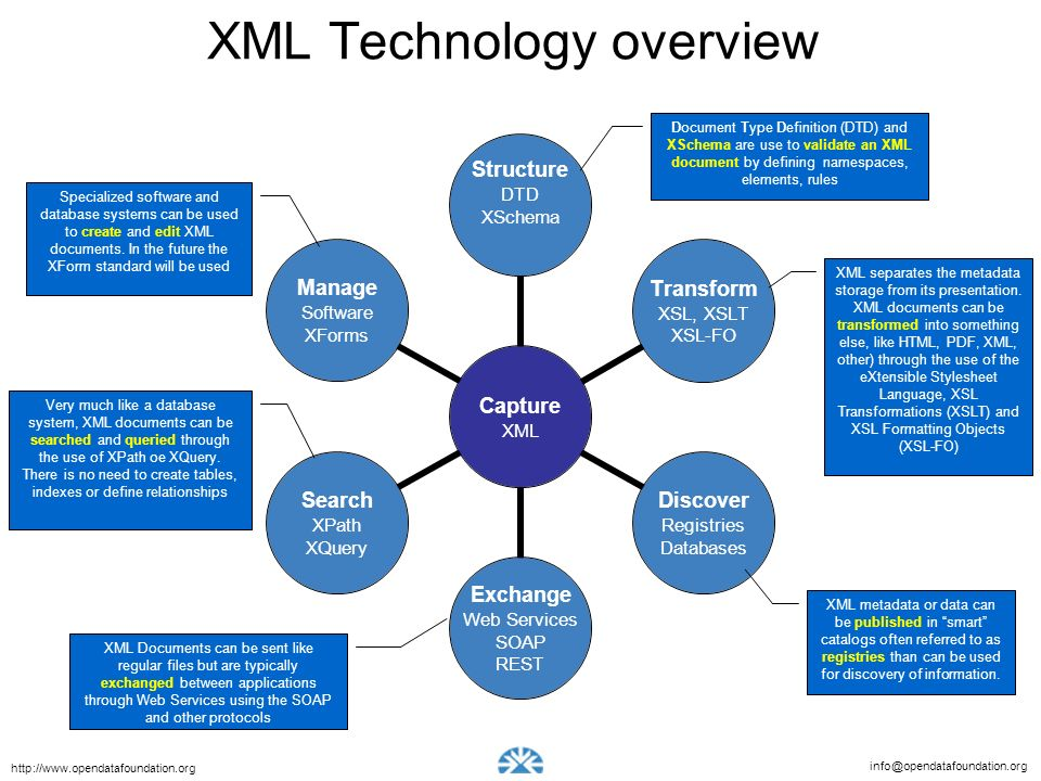 XML Technology overview
