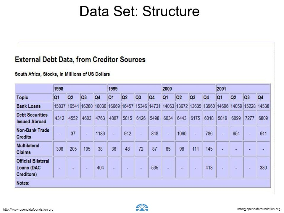 Data Set: Structure