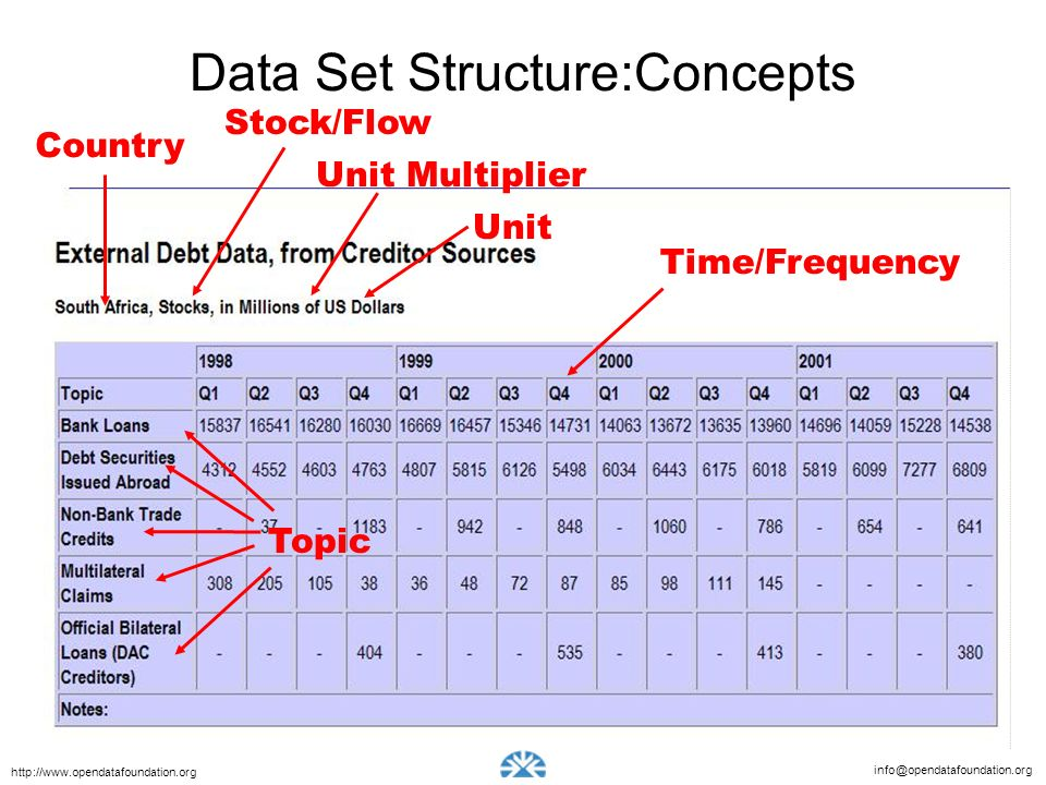 Data Set Structure:Concepts