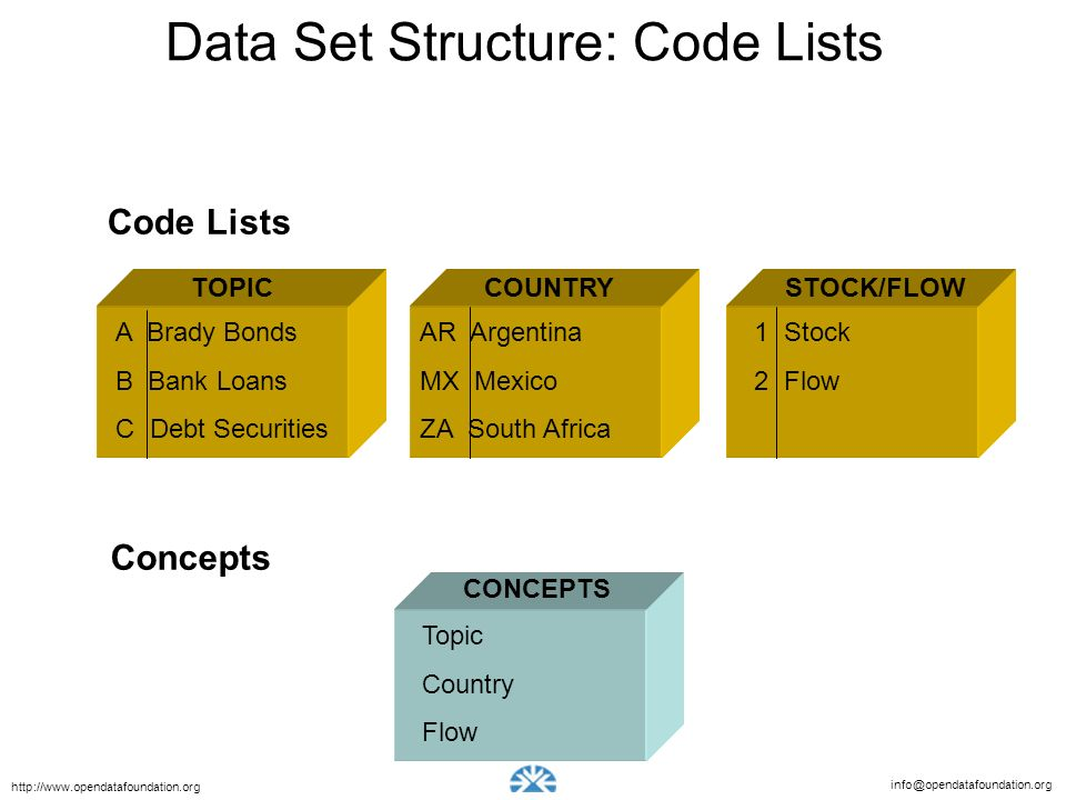 Data Set Structure: Code Lists