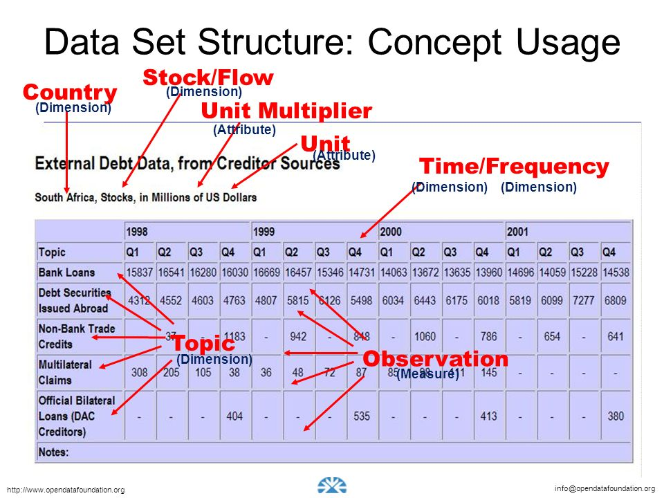 Data Set Structure: Concept Usage