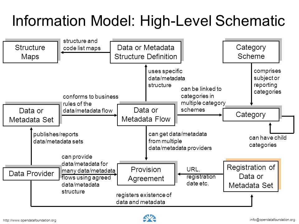 Information Model: High-Level Schematic