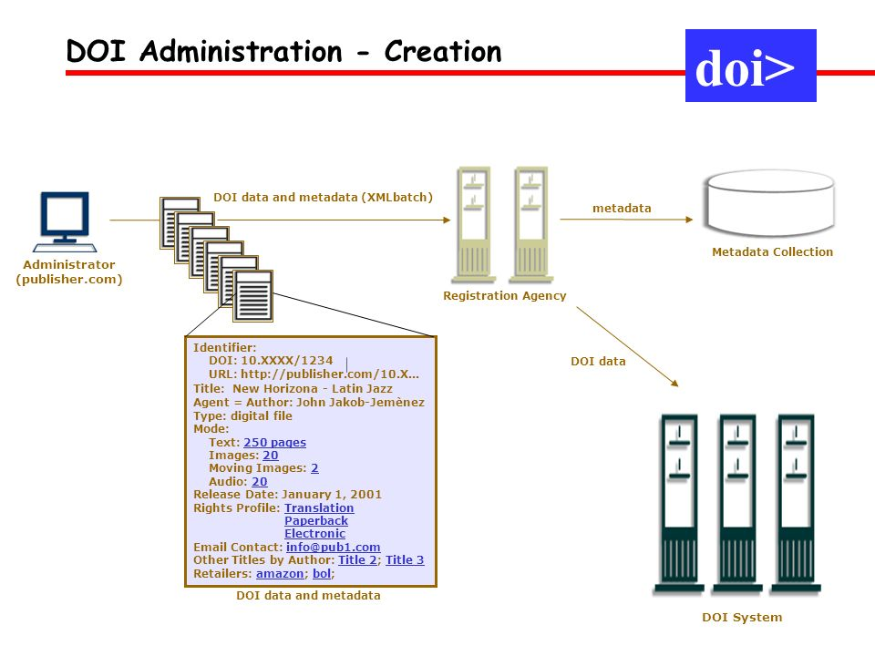 DOI data and metadata (XMLbatch) Administrator (publisher.com)