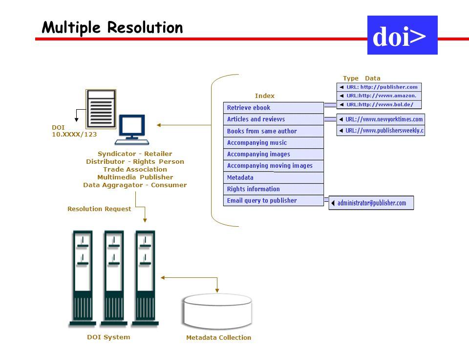 Distributor - Rights Person Data Aggragator - Consumer