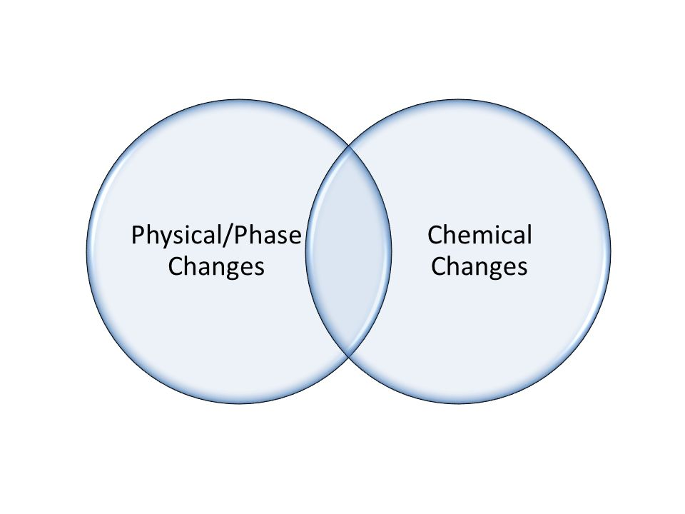 Physical/Phase Changes