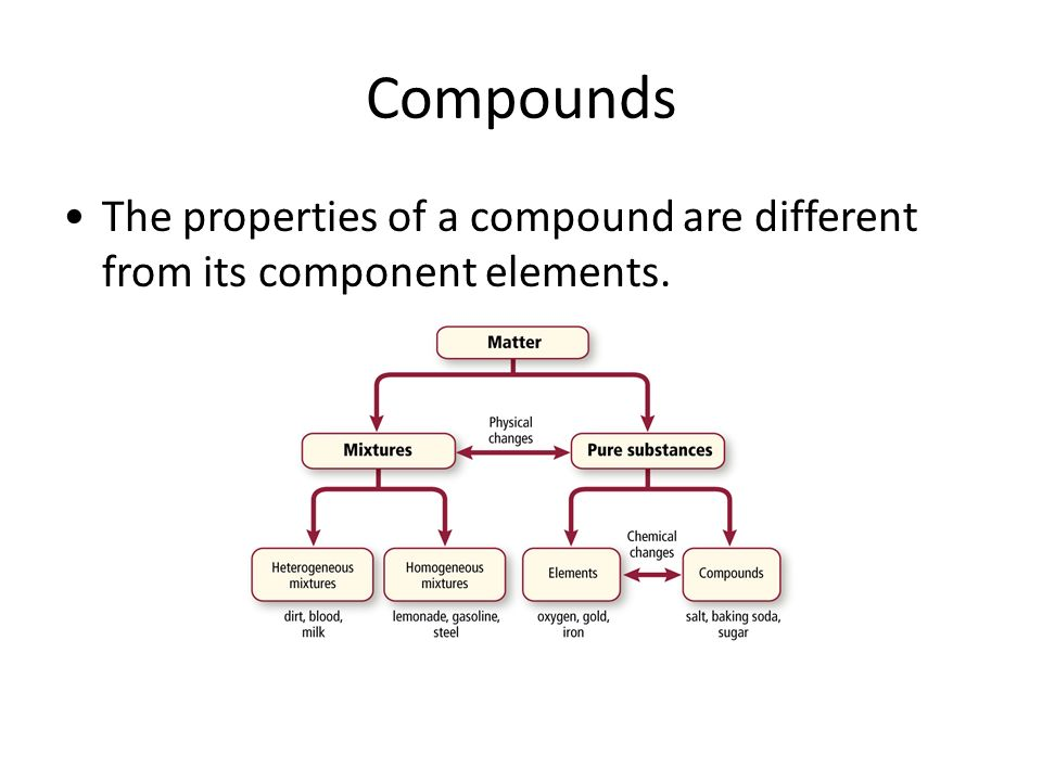 Compounds The properties of a compound are different from its component elements.