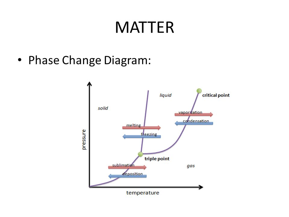 temperature and phase change relationship in access