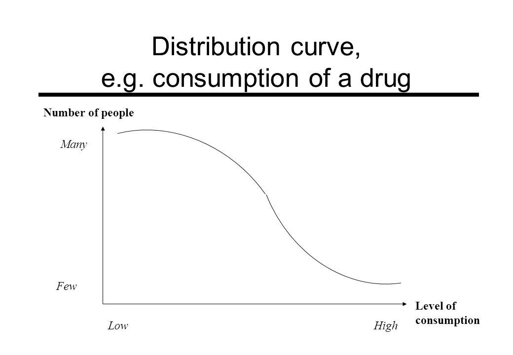 Distribution curve, e.g. consumption of a drug