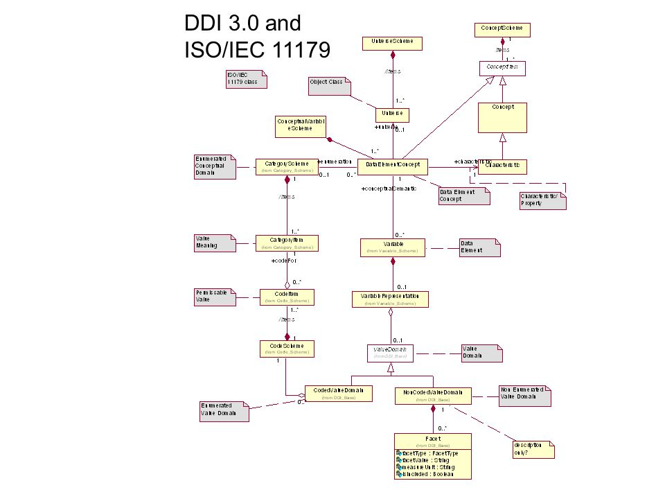 DDI 3.0 and ISO/IEC 11179