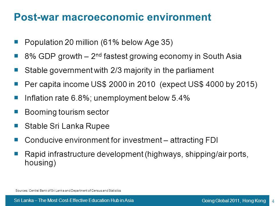 Post-war macroeconomic environment