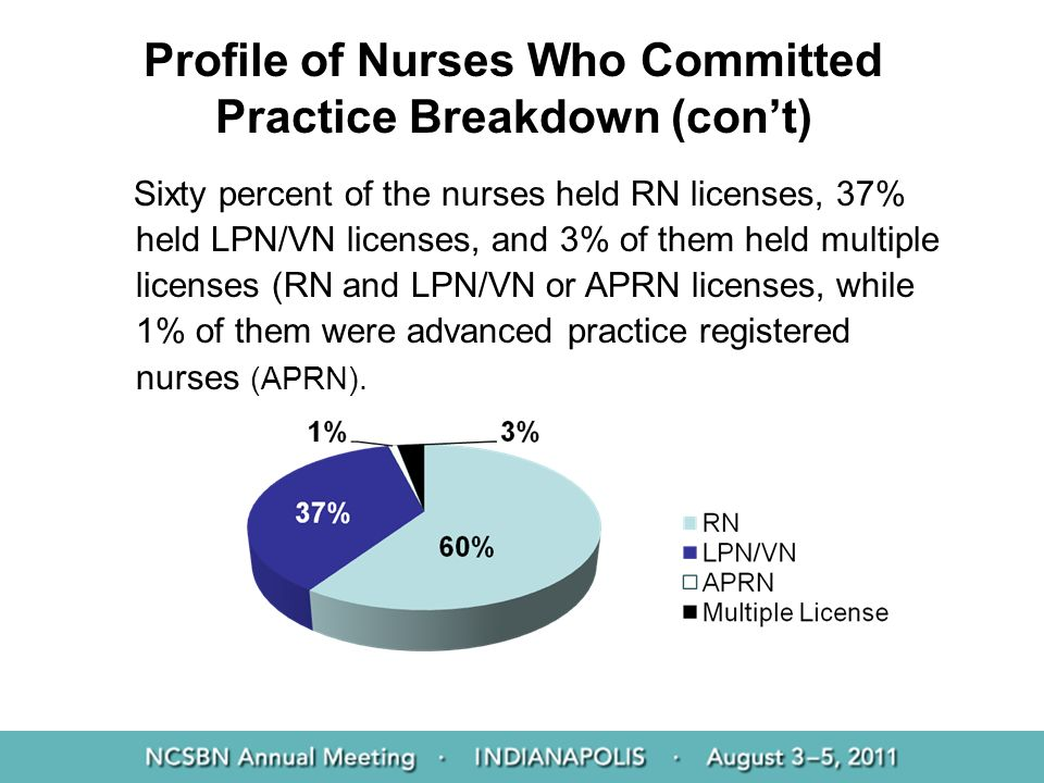Profile of Nurses Who Committed Practice Breakdown (con't)