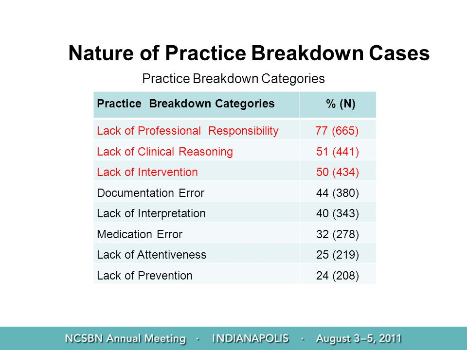 Nature of Practice Breakdown Cases