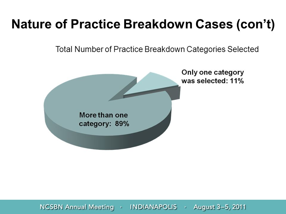 Nature of Practice Breakdown Cases (con't)