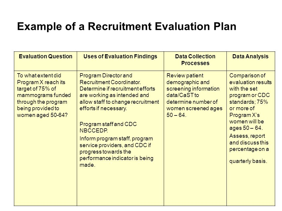 Evaluation Plan Cycle Of Planning And Evaluation About  Physical