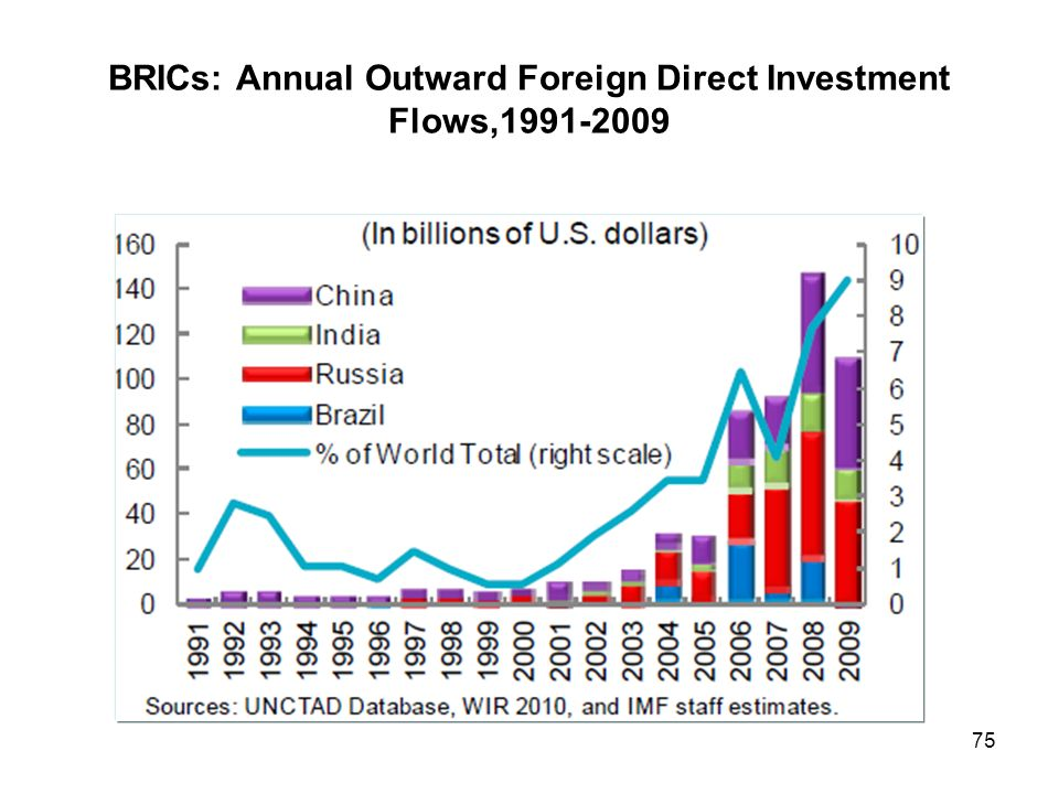 Foreign investment types and flows ppt viewer