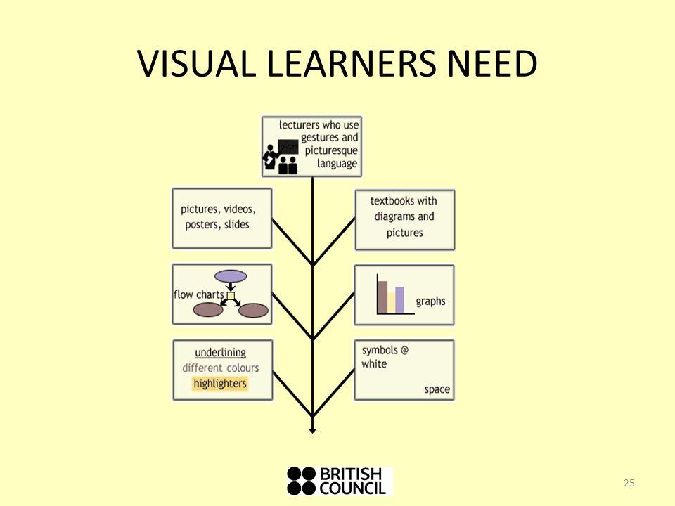 VISUAL LEARNERS NEED