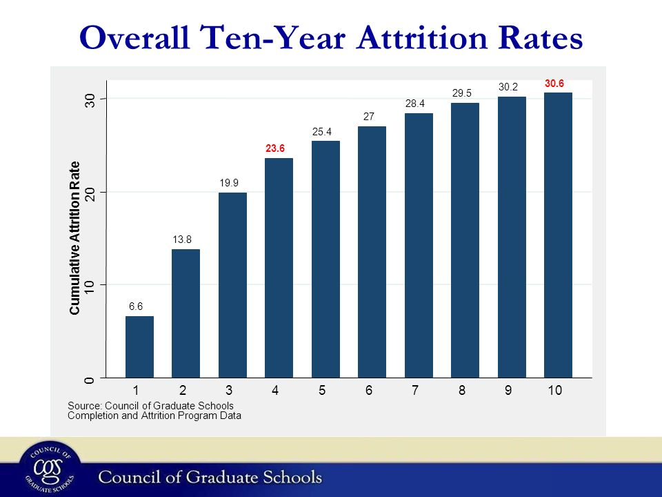 Overall Ten-Year Attrition Rates