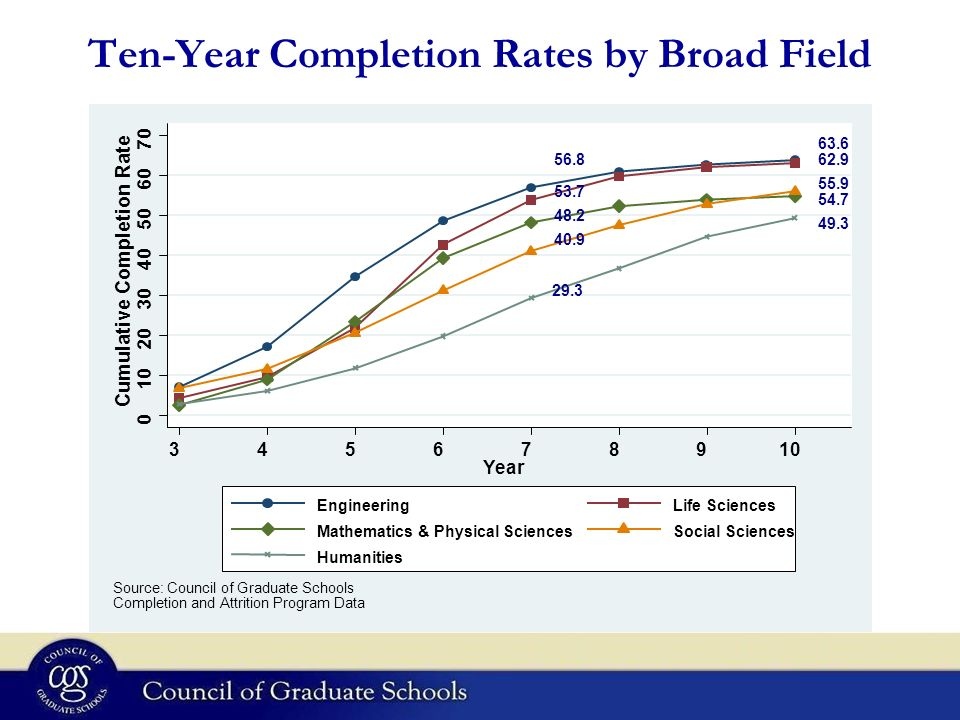 Ten-Year Completion Rates by Broad Field