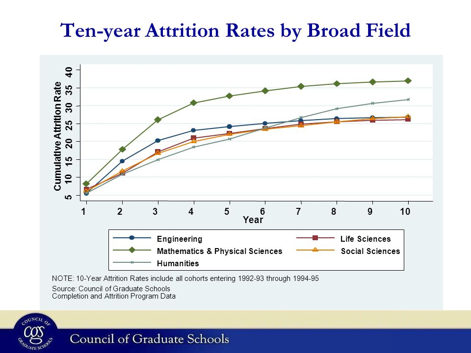 Ten-year Attrition Rates by Broad Field