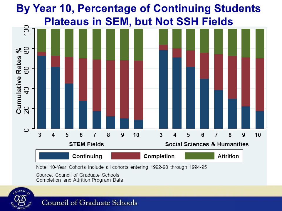 By Year 10, Percentage of Continuing Students Plateaus in SEM, but Not SSH Fields