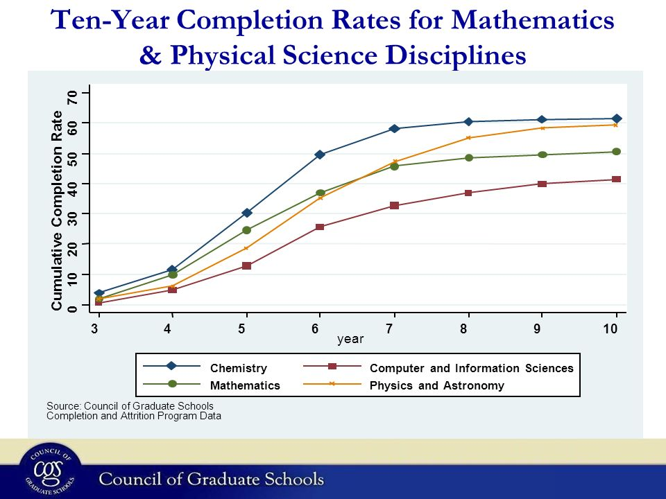 Ten-Year Completion Rates for Mathematics & Physical Science Disciplines