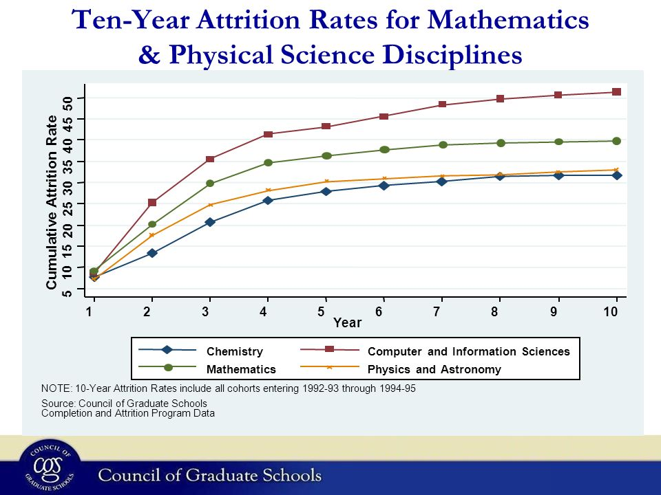 Ten-Year Attrition Rates for Mathematics & Physical Science Disciplines