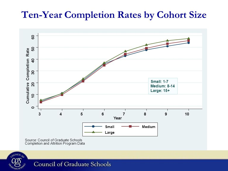 Ten-Year Completion Rates by Cohort Size