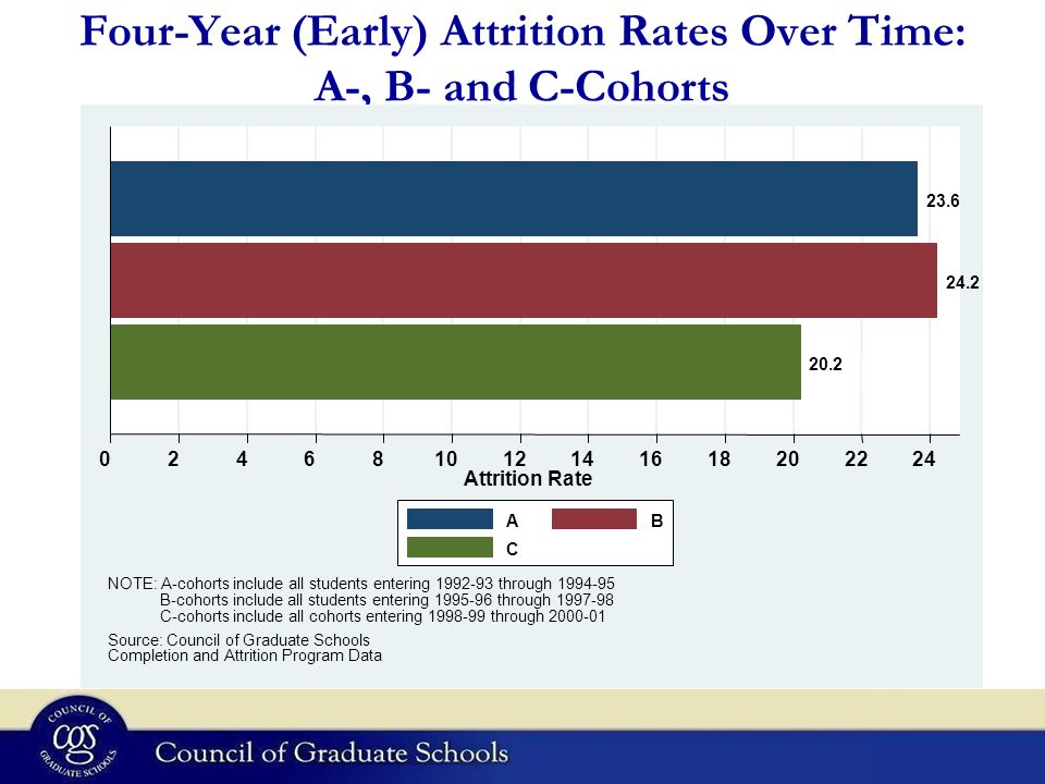 Four-Year (Early) Attrition Rates Over Time: A-, B- and C-Cohorts