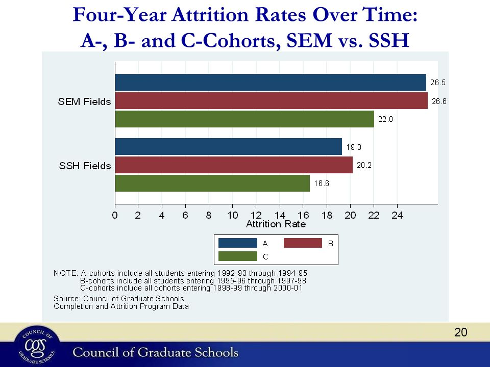 Four-Year Attrition Rates Over Time: A-, B- and C-Cohorts, SEM vs. SSH